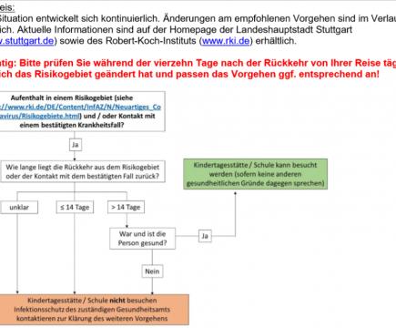 Weitere Informationen zum Coronavirus und Schulanmeldung