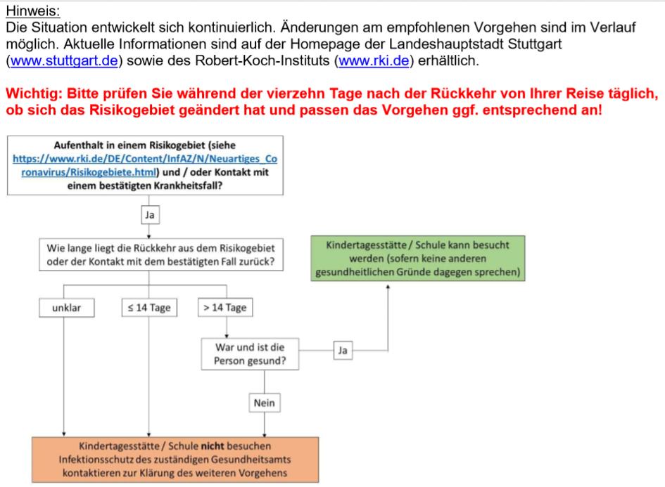 Aktuelle Informationen zum Corona-Virus